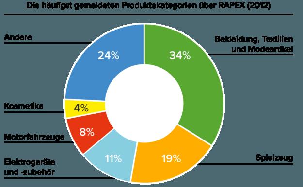 Branchen_Produkthaftung