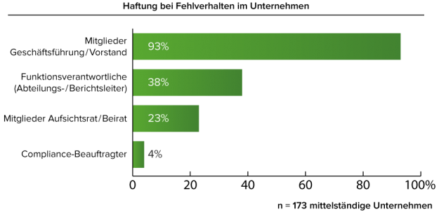 Haftung_Fuehrungskräfte