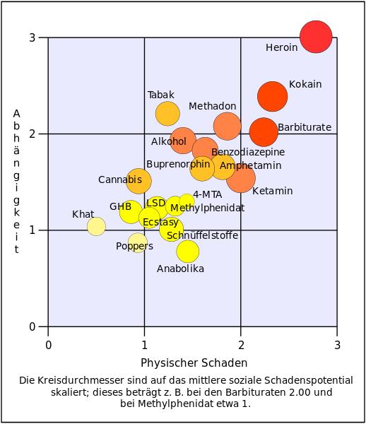 Abhängigkeitspotential und Schadpotential verschiedener Drogen
